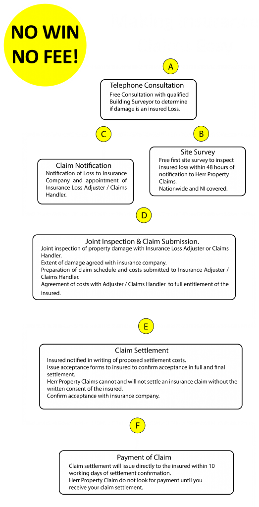 Questions and Process – Herr Engineering